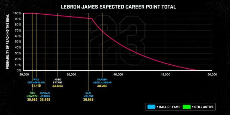 JordanLebron_Points01